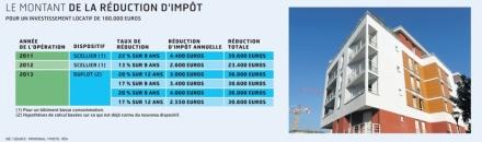 L'investissement locatif Duflot est-il si attractif ?