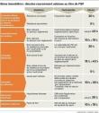ISF : comment évaluer ses biens immobiliers ?