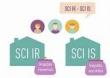 Fiscalité d'une SCI : les pièges à éviter